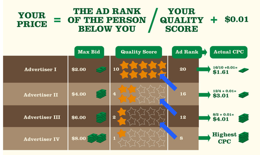 Google Ads Rank System